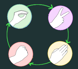 Weapons and winning sequence for 3 player Rock Paper Scissors